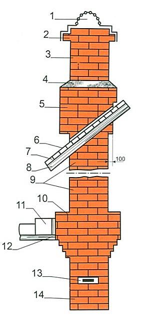 Принципиальная схема типичной кирпичной дымоходной трубы