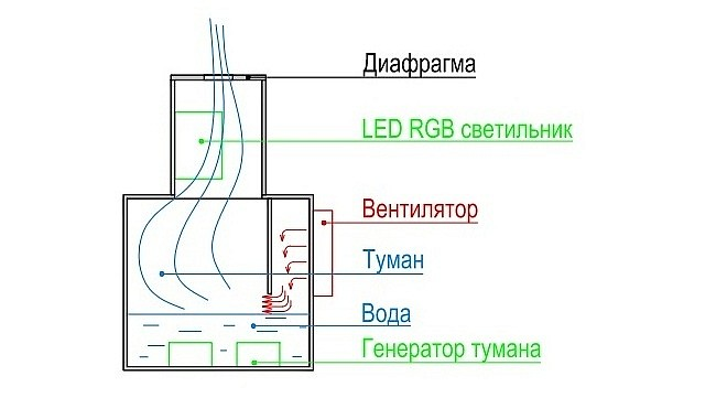 Схема установки для создания из пара имитации огня