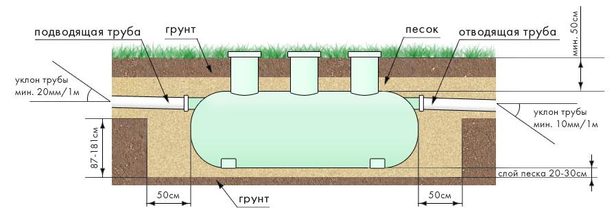 Схема установки септик