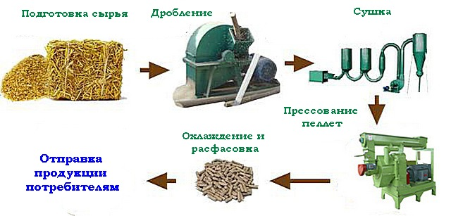 Топливные гранулы производство