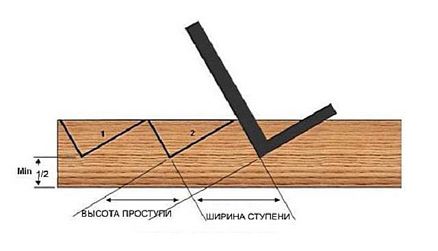 Как сделать косоуры для лестницы своими руками 622