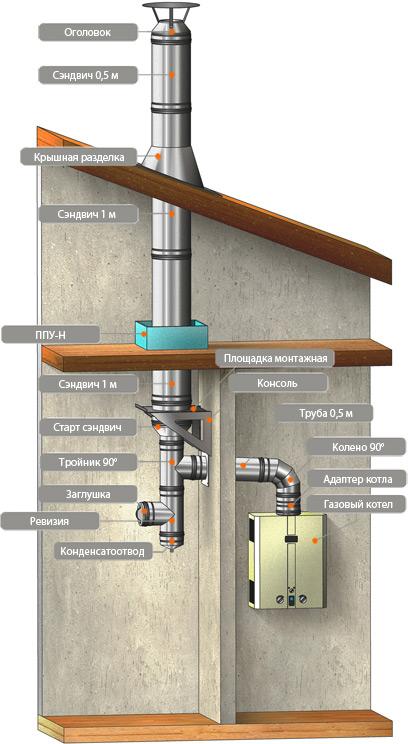 дымоходы для газовых котлов проекты