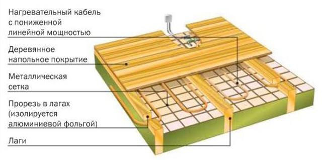 Водяной теплый пол под деревянные полы своими руками