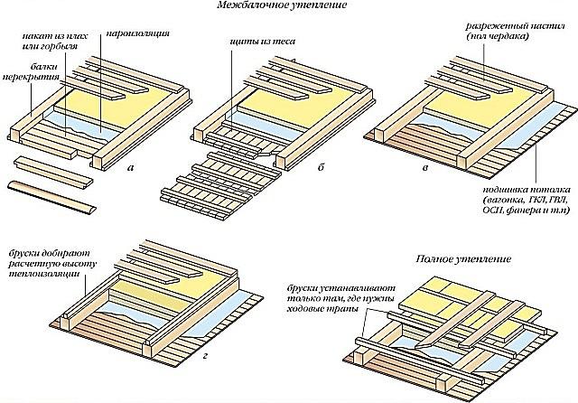 Как правильно утеплить потолок под холодной крышей Камины и печи Екатеринбург