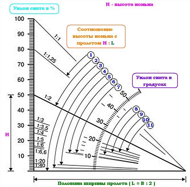 Общероссийская минимальный градус односкатной крыши закрыт