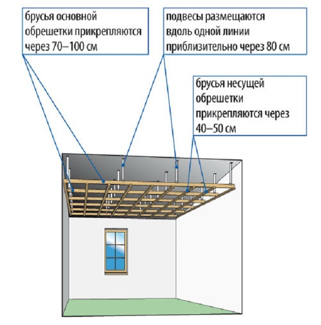 Расценки на монтаж каркаса подвесного потолка