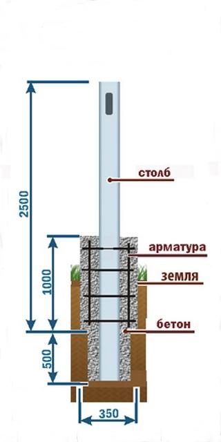 Забетонировать столбы своими руками - Str24.ru