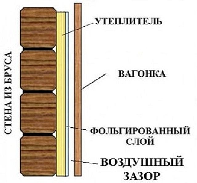 Как обшить баню внутри вагонкой своими руками пошаговая инструкция 35