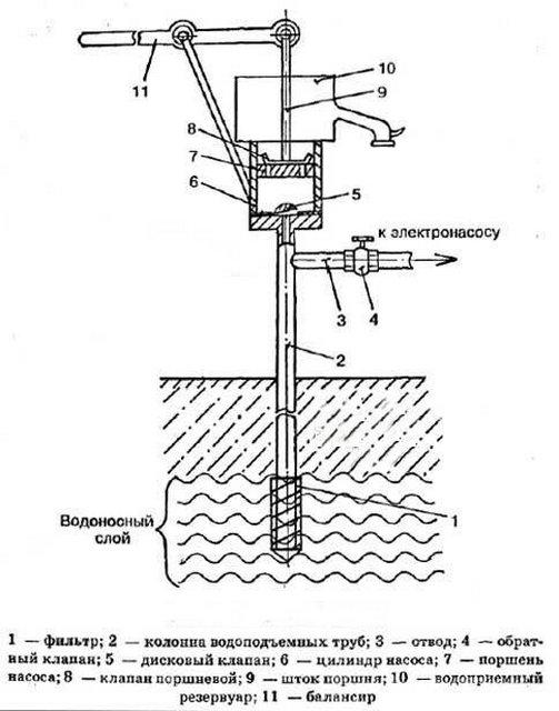 Ручной насос для воды из скважины своими руками чертежи 94