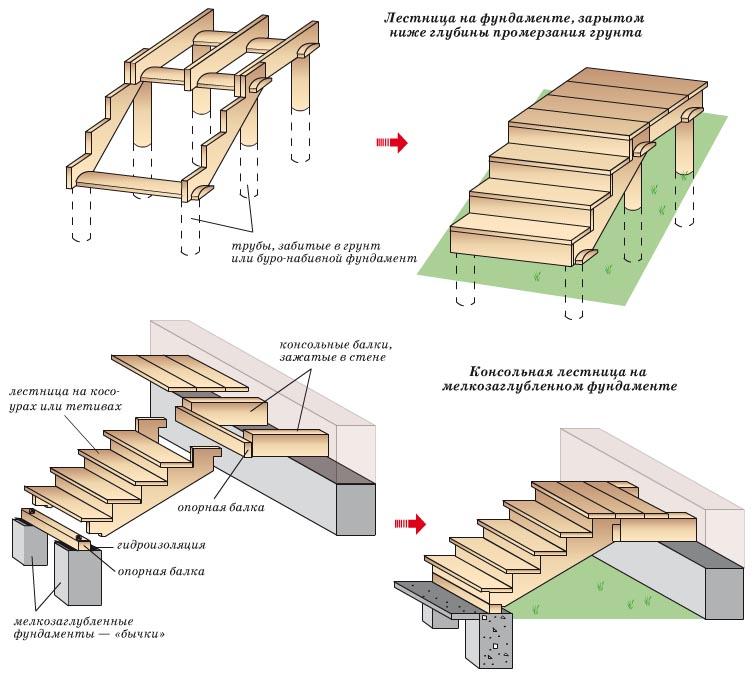 Наружная деревянная лестница в дом своими руками