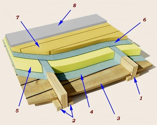 Устройство деревянных полов своими руками