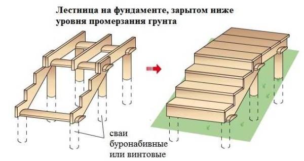 Как сделать лестницу для бани