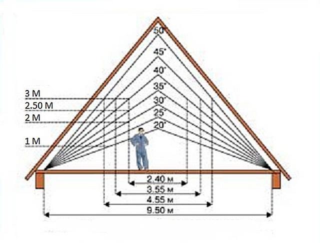 крыша двускатная своими руками чертежи и фото
