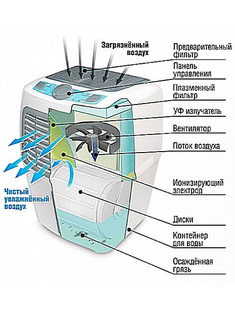 Мойка воздуха для астматиков