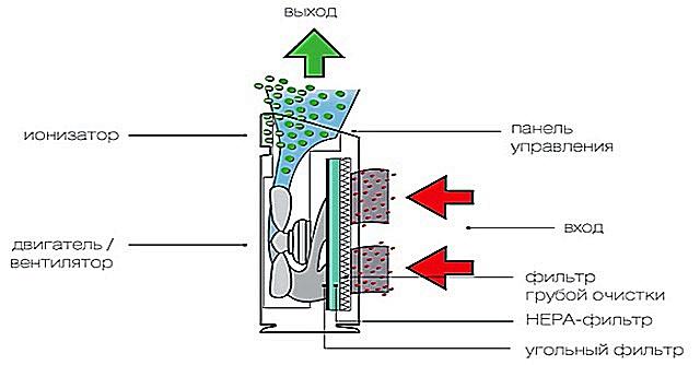 Как сделать фильтр для воздуха 367
