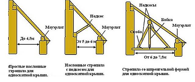 Как сделать крышу дома своими руками односкатная
