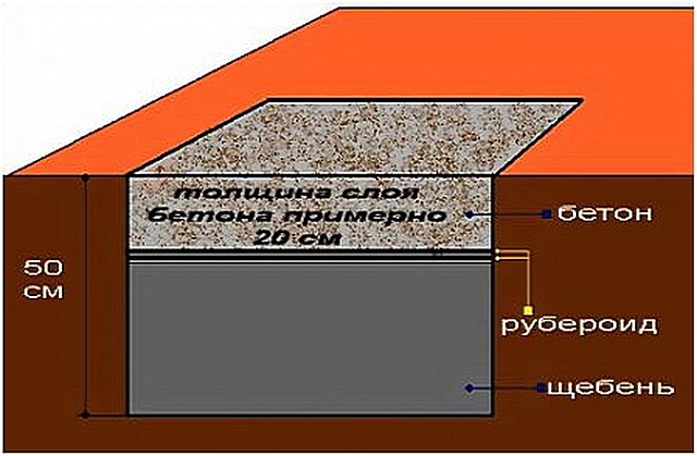 Фундамент для железной печи в баню своими руками 94