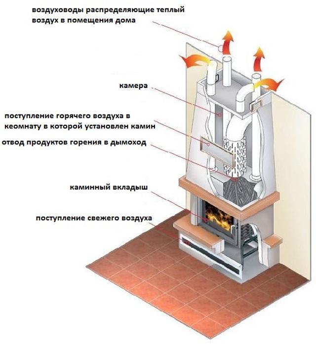 Как сделать камин для отопления дома