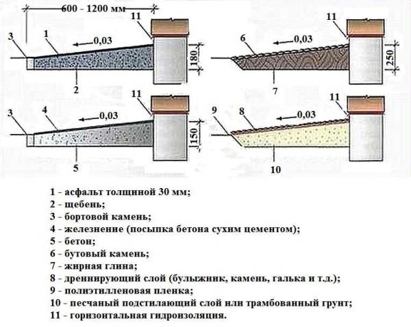 гидроизоляция bergauf hydrostop 20 кг