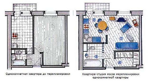 Идеи дизайна интерьера однокомнатной квартиры с фото.