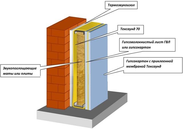 Шумоизоляция стен в квартире современные материалы Камины и печи Екатеринбург