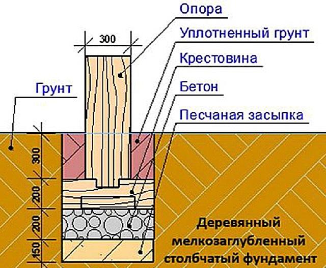 Свайный фундамент своими руками для каркасной бани