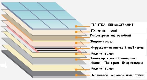 Инфракрасный электрический теплый пол своими руками