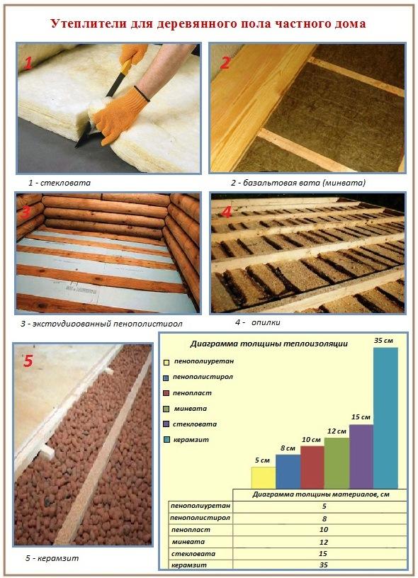 Как своими руками утеплить деревянный пол в частном доме своими руками
