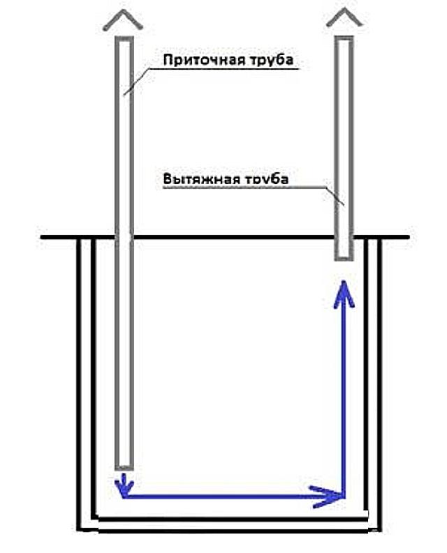 как сделать вентиляцию в яме или вытяжку