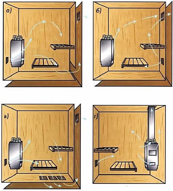 Как сделать вентиляцию в баню