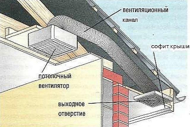 Вентиляционный короб в частном доме своими руками