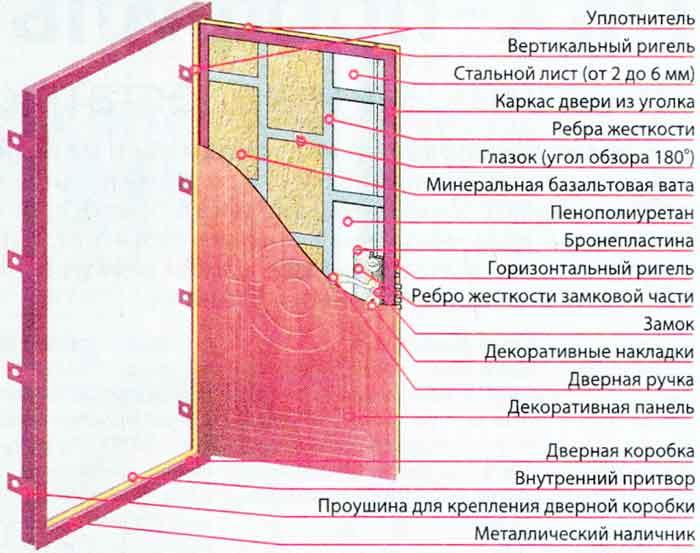 Железная дверь своими руками Камины и печи Екатеринбург