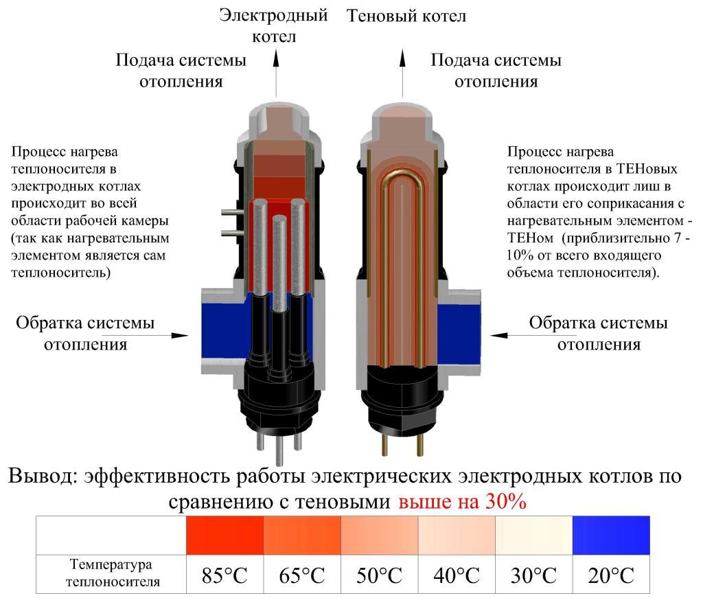 Принцип работы электродного котла. Сравнение электродного и тенового котлов