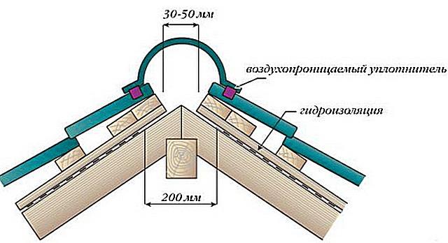 гидроизоляция конька крыши из металлочерепицы