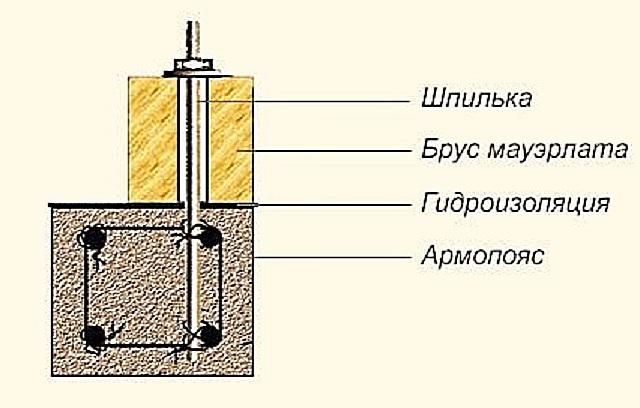 Для некоторых типов стен верхняя бетонная обвязка является обязательным условием