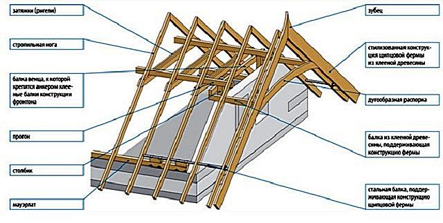Схема стропильной системы с деревянDым мауэрлатом, усиленным стальной трубой (балкой)