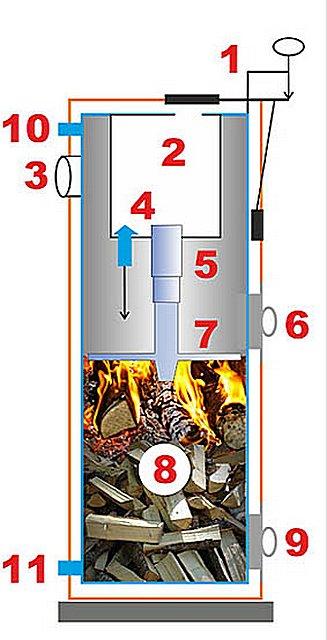 принципиальная схема котла длительного горения «Strоpuva»