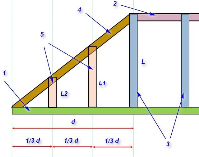 как рассчитать длину стропил четырехскатной крыши