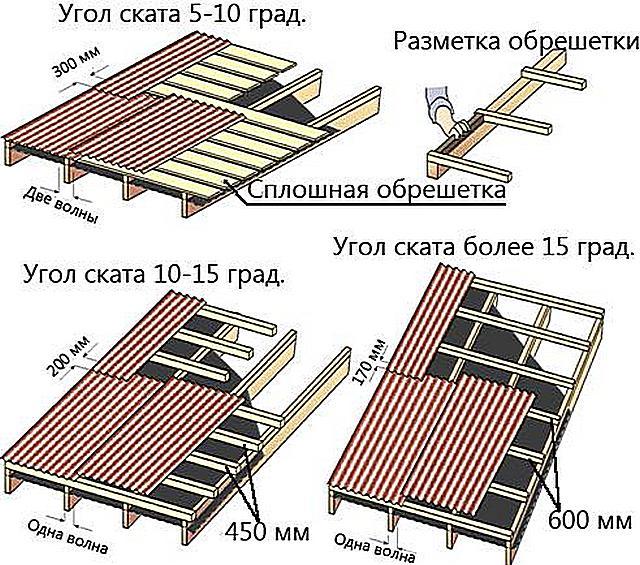 Зависимость угла крутизны кровли и конструкции обрешётки, а также величины нахлеста соседних листов при настиле «еврошифера»