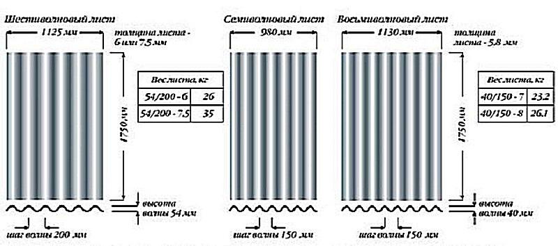 Параметры листов шести-, семи- и восьмиволнового асбестоцементного шифера
