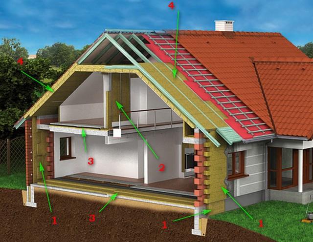 Применение плит ROCKWOOL в строительстве и утеплении частного дома