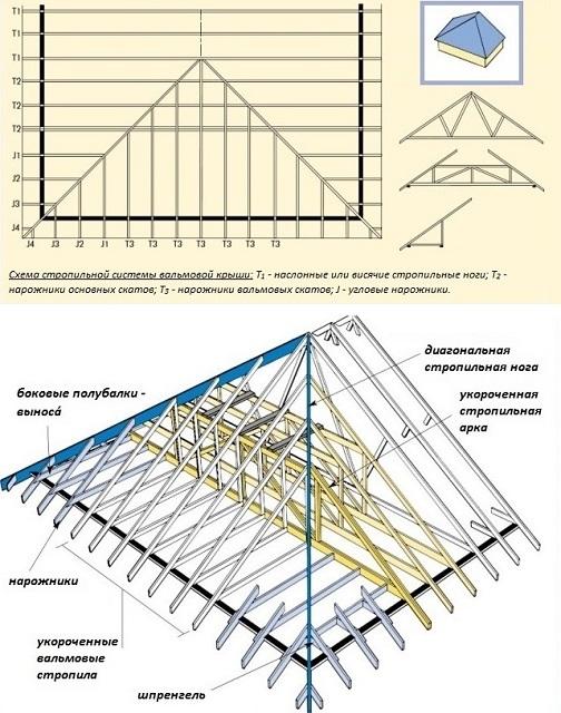 схема вальмовой четырехскатной крыши